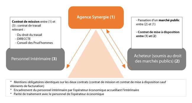 Intérim et Marchés Publics | Synergie